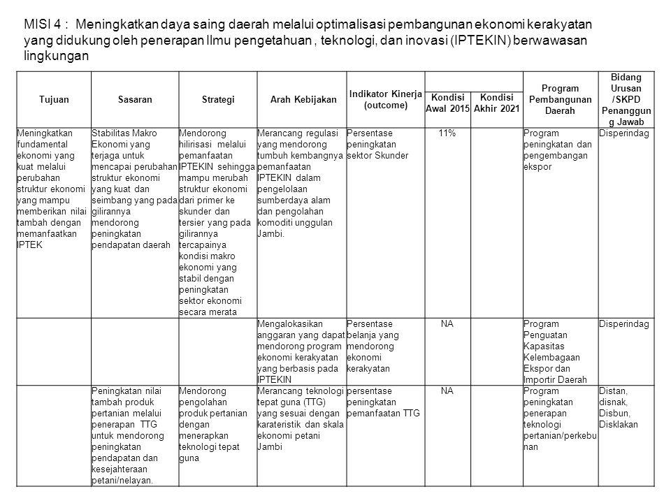 TujuanSasaranStrategi Arah Kebijakan Indikator Kinerja (outcome) Program Pembangunan Daerah Bidang Urusan /SKPD Penanggun g Jawab Kondisi Awal 2015 Ko