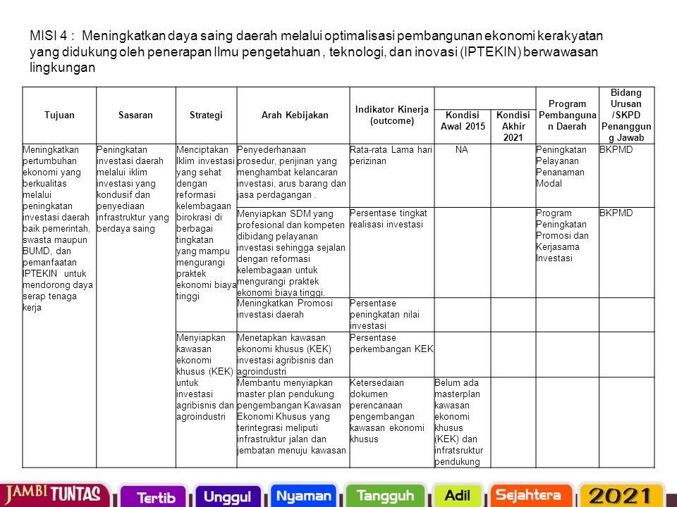 TujuanSasaranStrategi Arah Kebijakan Indikator Kinerja (outcome) Program Pembanguna n Daerah Bidang Urusan /SKPD Penanggun g Jawab Kondisi Awal 2015 K