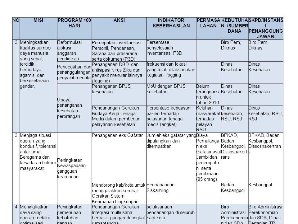 NOMISIPROGRAM 100 HARI AKSIINDIKATOR KEBERHASILAN PERMASA LAHAN KEBUTUHA N /SUMBER DANA SKPD/INSTANS I PENANGGUNG JAWAB 3Meningkatkan kualitas sumber