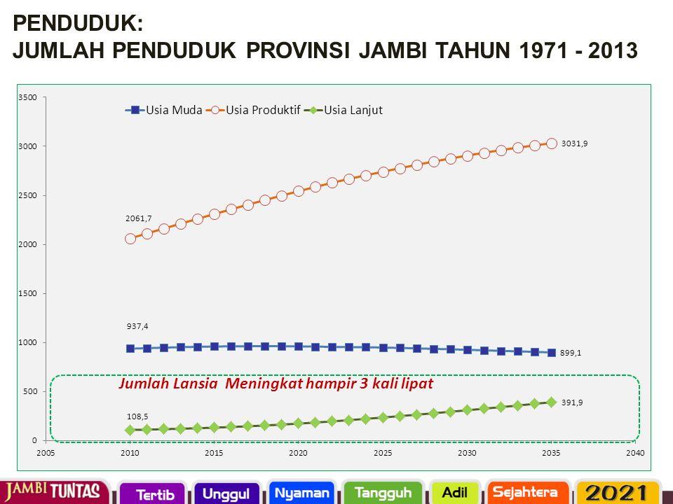 PENDUDUK: JUMLAH PENDUDUK PROVINSI JAMBI TAHUN 1971 - 2013