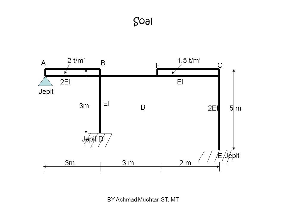 BY Achmad Muchtar.ST.,MT Soal AB 3m C 2EI EI F E D 2EI 1,5 t/m'2 t/m' B Jepit 2 m 5 m