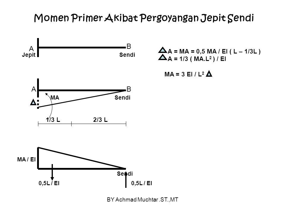 BY Achmad Muchtar.ST.,MT Momen Primer Akibat Pergoyangan Jepit Sendi A SendiJepit A B B SendiMA 2/3 L1/3 L 0,5L / EI MA / EI Sendi 0,5L / EI A = MA = 0,5 MA / EI ( L – 1/3L ) A = 1/3 ( MA.L 2 ) / EI MA = 3 EI / L 2