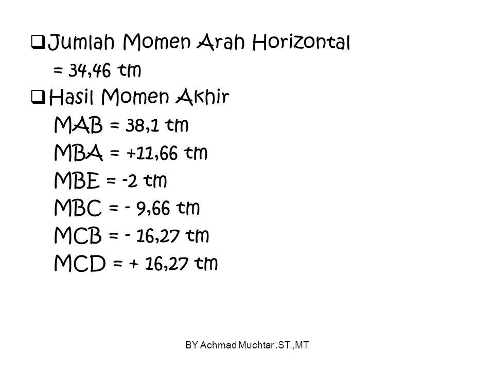 BY Achmad Muchtar.ST.,MT  Jumlah Momen Arah Horizontal = 34,46 tm  Hasil Momen Akhir MAB = 38,1 tm MBA = +11,66 tm MBE = -2 tm MBC = - 9,66 tm MCB = - 16,27 tm MCD = + 16,27 tm