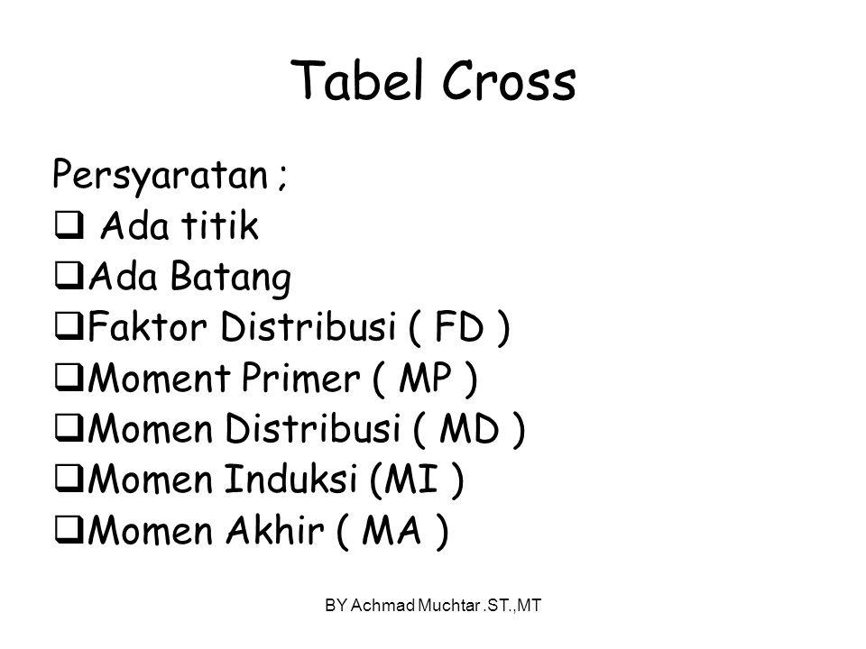 BY Achmad Muchtar.ST.,MT Tabel Cross Persyaratan ;  Ada titik  Ada Batang  Faktor Distribusi ( FD )  Moment Primer ( MP )  Momen Distribusi ( MD )  Momen Induksi (MI )  Momen Akhir ( MA )