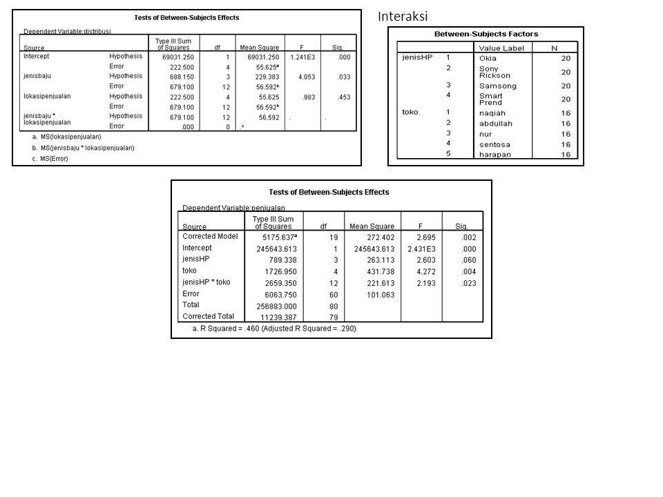 BAB IV PENUTUP - Nilai F hitung (3,2946) lebih besar dari nilai F 0,05(4;47) (2,582) yang berarti H 0 ditolak sehingga rata-rata jumlah ayam potong tidak sama.