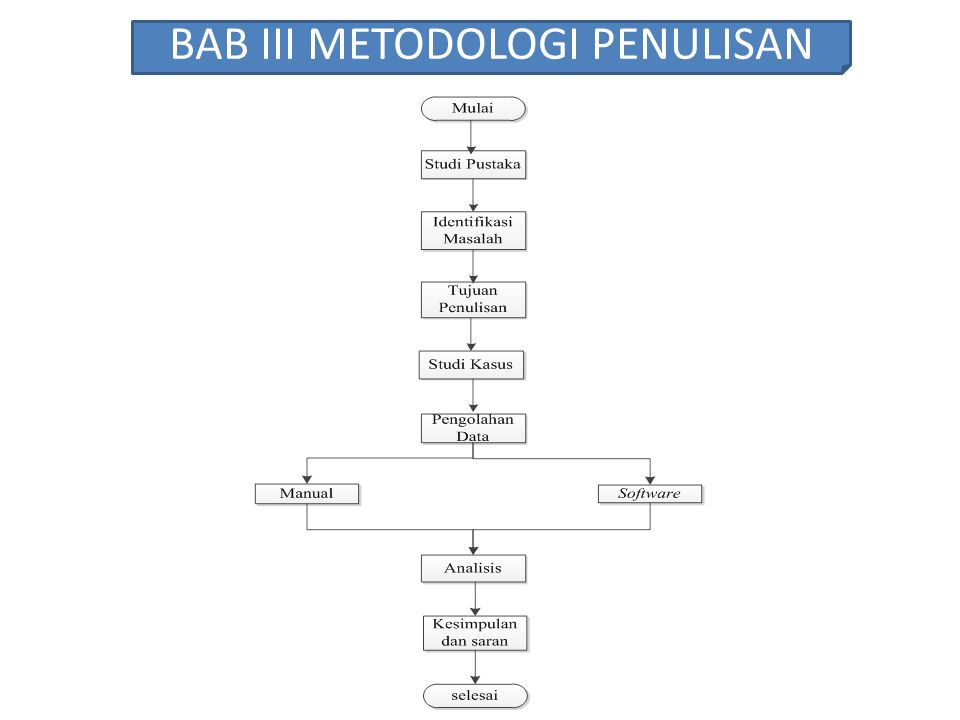BAB III METODOLOGI PENULISAN