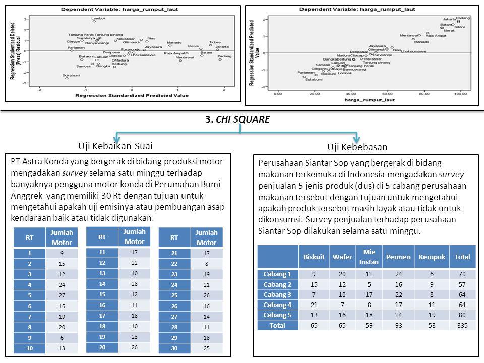 Penyelesaian Manual Uji Kebaikan SuaiUji Kebebasan Penyelesaian Software