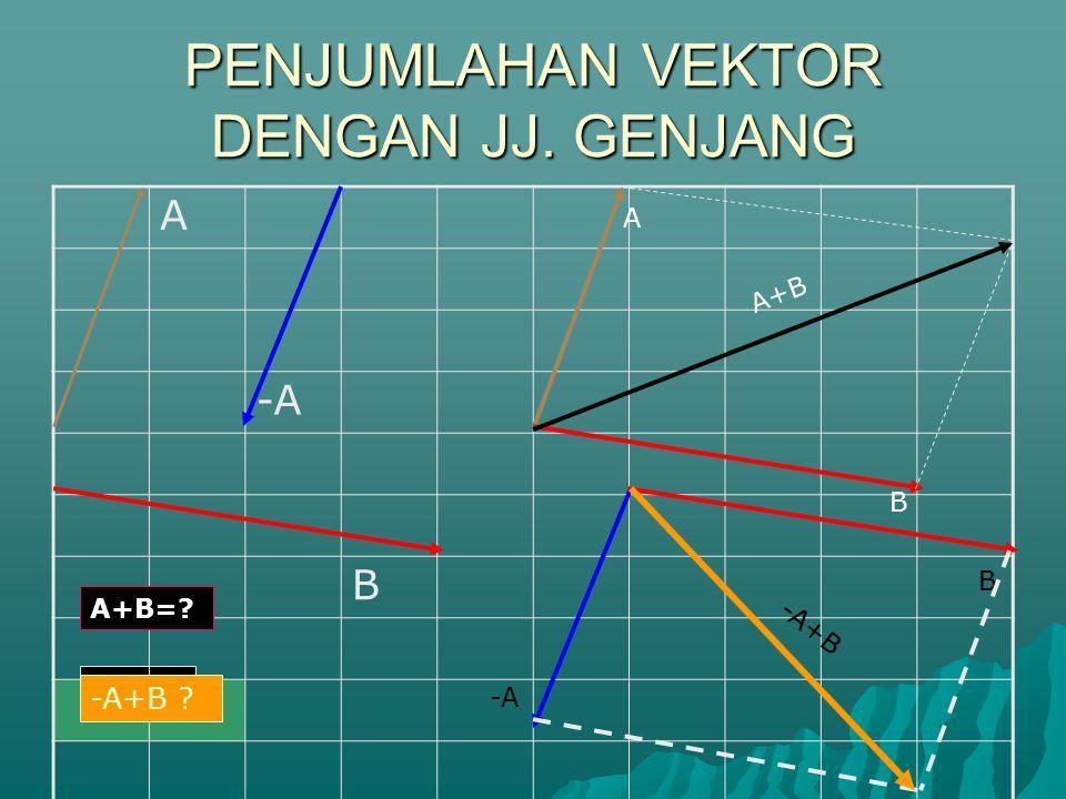 PENJUMLAHAN VEKTOR DENGAN POLIGON A B C A+B+C ? A B C A+B+C A+(-B)+C ? A -B C -A+B-C=?