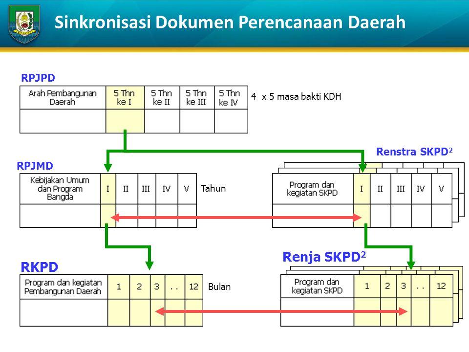 RPJPD RPJMD Renstra SKPD 2 RKPD Renja SKPD 2 Bulan Tahun 4 x 5 masa bakti KDH Sinkronisasi Dokumen Perencanaan Daerah