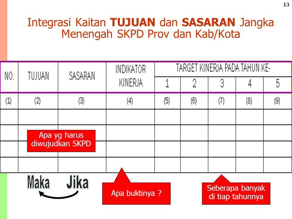 13 Integrasi Kaitan TUJUAN dan SASARAN Jangka Menengah SKPD Prov dan Kab/Kota Apa buktinya .