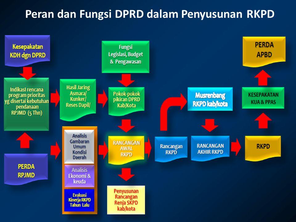 Peran dan Fungsi DPRD dalam Penyusunan RKPD