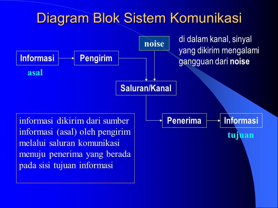 Diagram Blok Sistem Komunikasi InformasiPengirim Saluran/Kanal PenerimaInformasi noise asal tujuan informasi dikirim dari sumber informasi (asal) oleh pengirim melalui saluran komunikasi menuju penerima yang berada pada sisi tujuan informasi di dalam kanal, sinyal yang dikirim mengalami gangguan dari noise