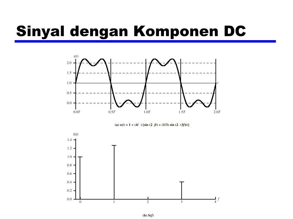 Sinyal dengan Komponen DC