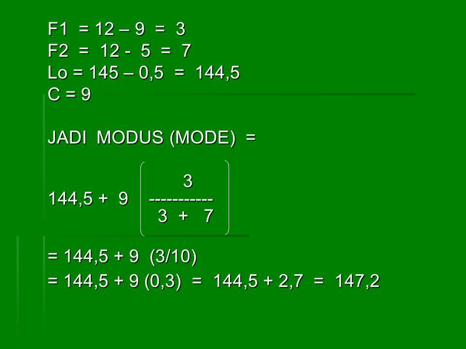 F1 = 12 – 9 = 3 F2 = 12 - 5 = 7 Lo = 145 – 0,5 = 144,5 C = 9 JADI MODUS (MODE) = 3 144,5 + 9 ----------- 3 + 7 3 + 7 = 144,5 + 9 (3/10) = 144,5 + 9 (0