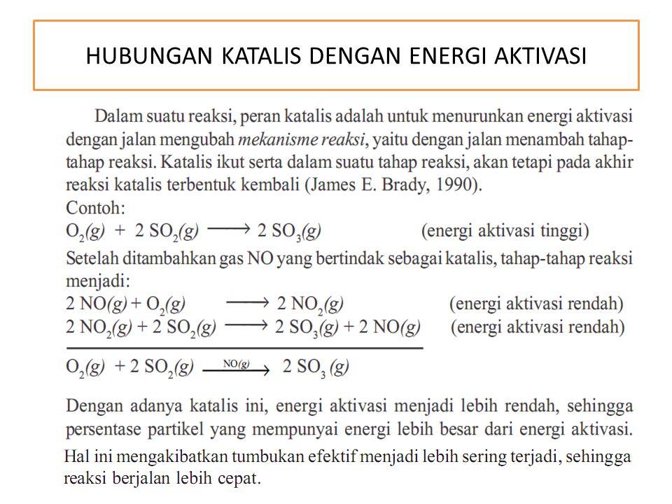 HUBUNGAN KATALIS DENGAN ENERGI AKTIVASI
