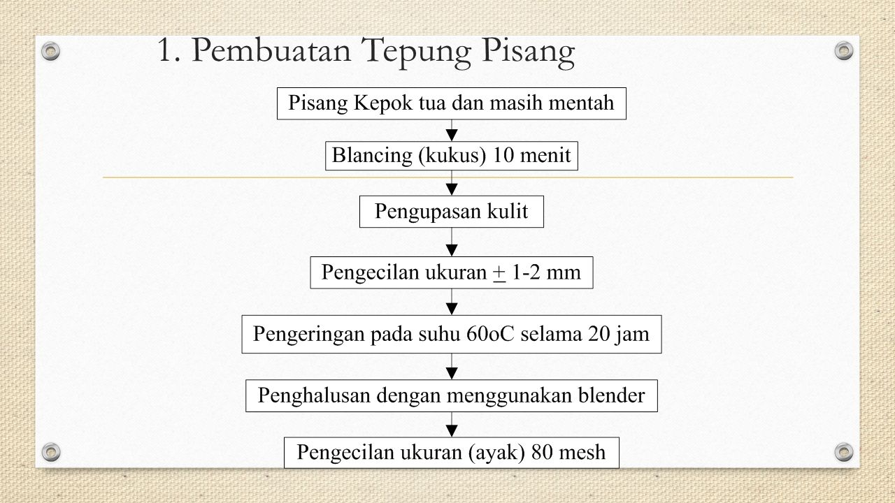 2. Pembuatan Tepung Labu Kuning