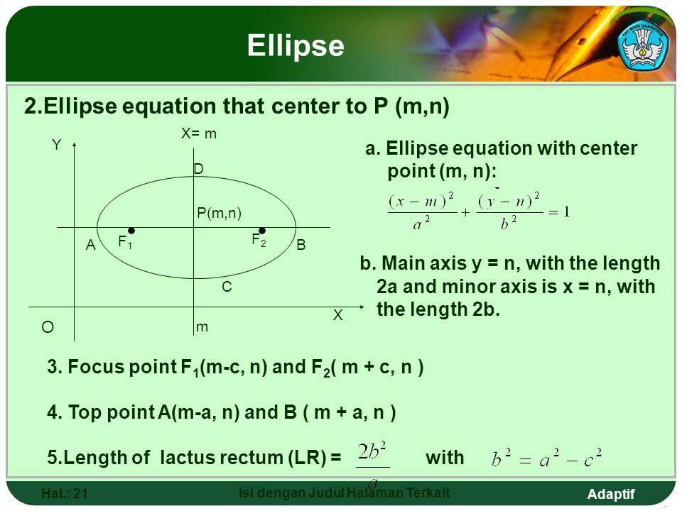 Adaptif Hal.: 20 Isi dengan Judul Halaman Terkait Ellipse Example Determine ellipse equation with top point (13,0) and focus F1(-12, 0) and F2(12,0).