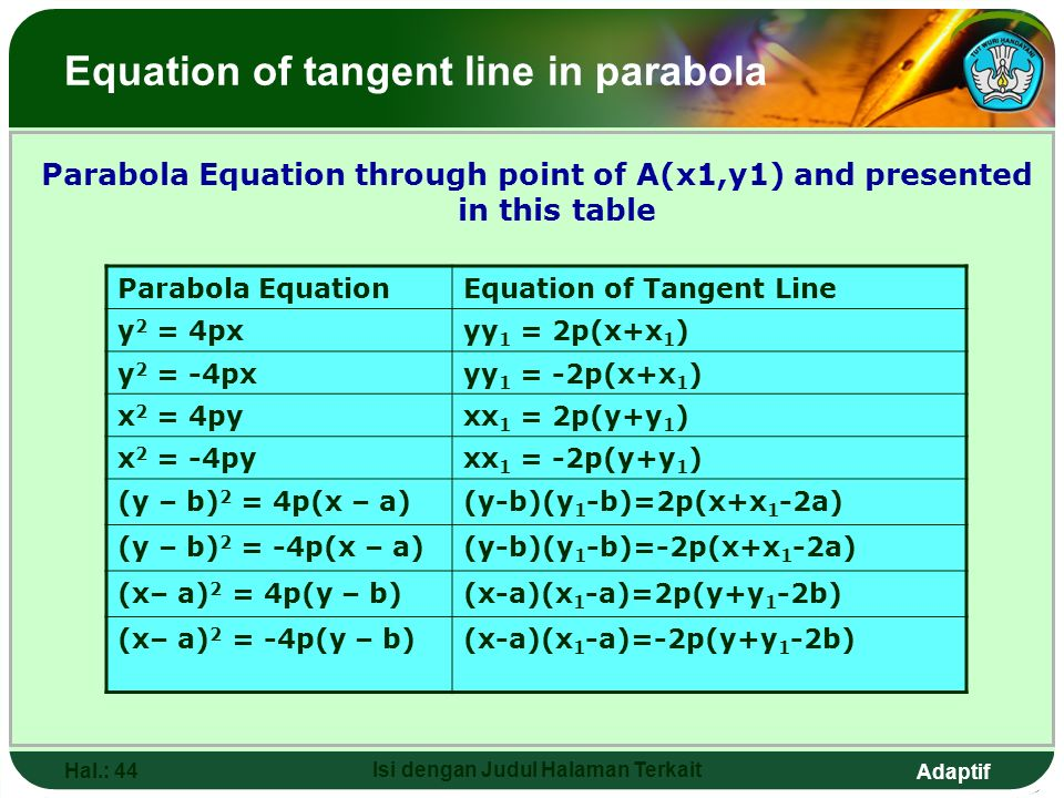 Adaptif Hal.: 43 Isi dengan Judul Halaman Terkait Equation of tangent line in parabola A.Equation of the parabola tangent line through point of A(x 1,