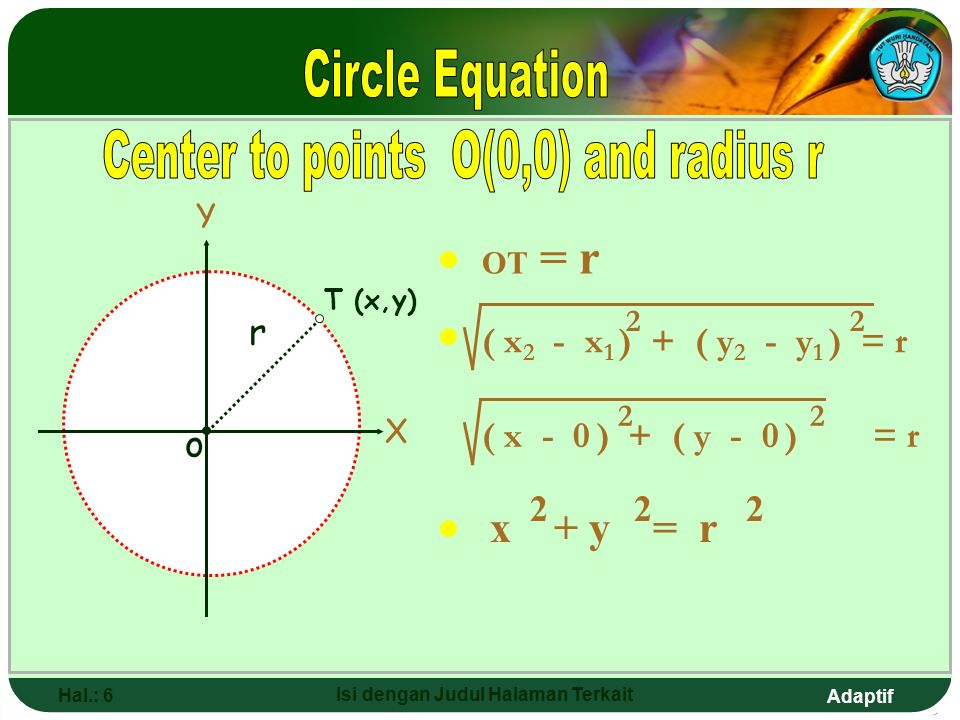 Adaptif Hal.: 5 Isi dengan Judul Halaman Terkait The eEquation of a Circle The equation of the circle with center of O(0,0) and radius r The equation