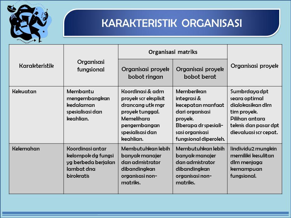 KARAKTERISTIK ORGANISASI Karakteristik Organisasi fungsional Organisasi matriks Organisasi proyek Organisasi proyek bobot ringan Organisasi proyek bobot berat KekuatanMembantu mengembangkan kedalaman spesialisasi dan keahlian.