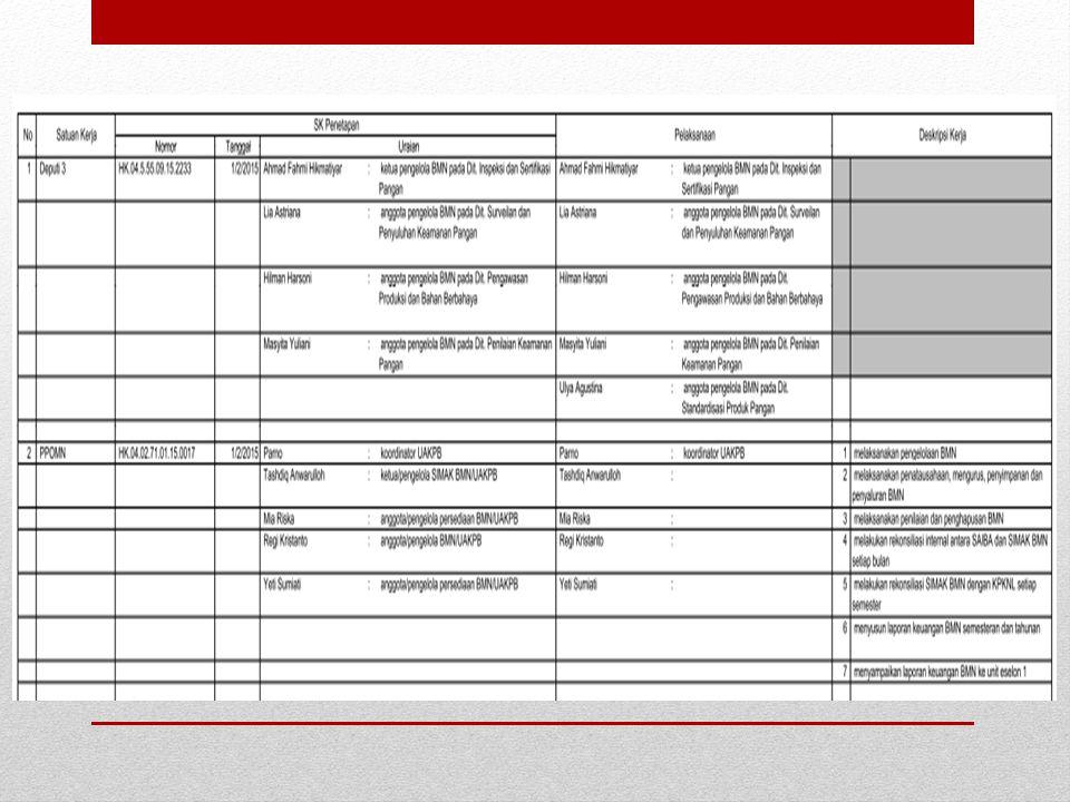 b)Klasifikasi pencatatan persediaan ke aplikasi tidak seragam Contoh : Leaflet/gimmick/brosur :  Dicatat sbg barang konsumsi (BBPOM Yogyakarta, BBPOM Manado, BBPOM Makassar)  Barang Persediaan Lainnya Untuk Diserahkan Kepada Masyarakat/Pemda (Deputi III, BBPOM Pekanbaru dan BBPOM Palembang)  Berpengaruh dalam laporan keuangan untuk Beban Persediaan