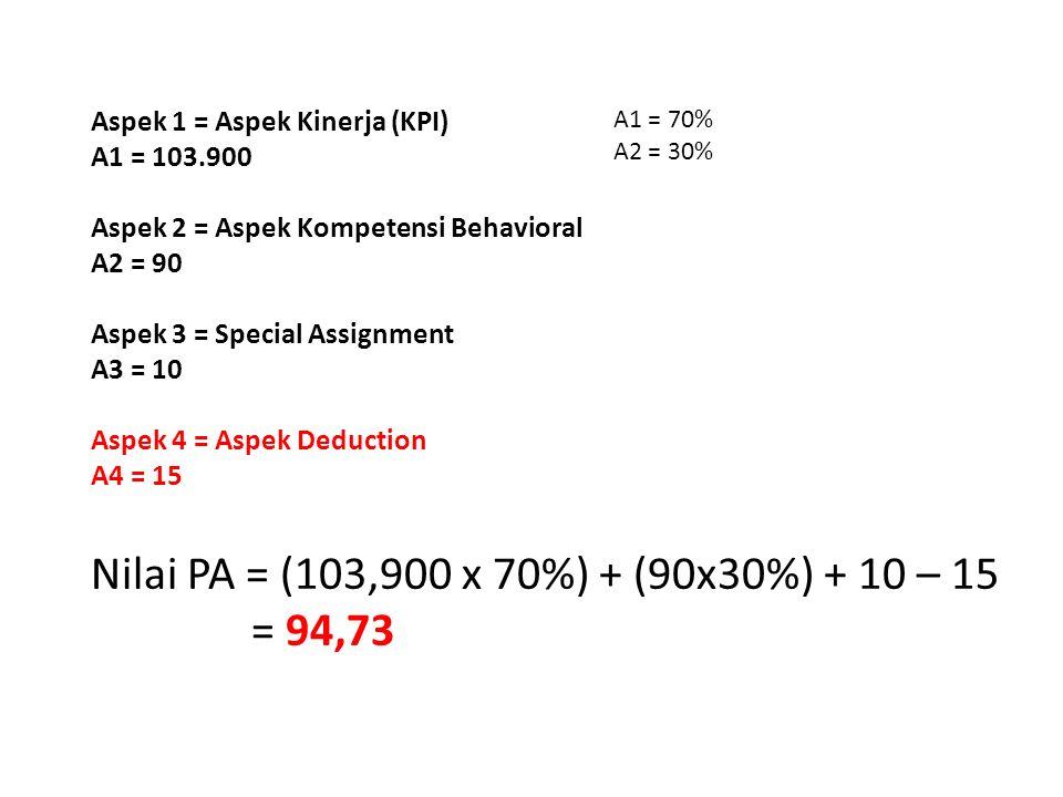 Aspek 1 = Aspek Kinerja (KPI) A1 = 103.900 Aspek 2 = Aspek Kompetensi Behavioral A2 = 90 Aspek 3 = Special Assignment A3 = 10 Aspek 4 = Aspek Deduction A4 = 15 A1 = 70% A2 = 30% Nilai PA = (103,900 x 70%) + (90x30%) + 10 – 15 = 94,73