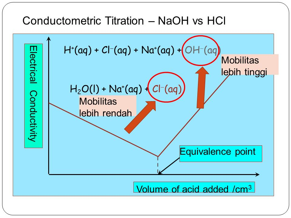 Electrical Conductivity Volume of acid added /cm 3 Conductometric Titration – NaOH vs HCl Equivalence point H 2 O(l) + Na + (aq) + Cl  (aq) Mobilitas
