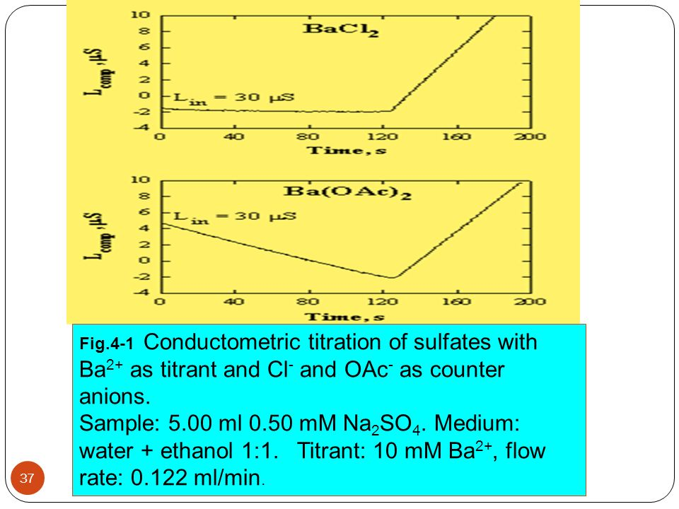 37 Fig.4-1 Conductometric titration of sulfates with Ba 2+ as titrant and Cl - and OAc - as counter anions. Sample: 5.00 ml 0.50 mM Na 2 SO 4. Medium: