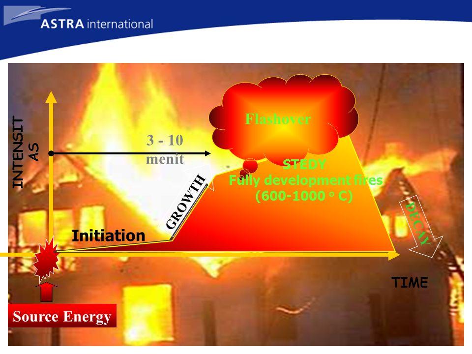 1.Kompetensi Mengenal jenis dan fungsi peralatan/instalasi proteksi kebakaran 2.Ruang lingkup -Alat pemadam api ringan -Instalasi Alarm -Instalasi Hydrant -Instalasi Sprinkler 3.Kompetensi khusus -Memahami jenis dan klasifikasi APAR -Persyaratan APAR TUJUAN PEMBELAJARAN