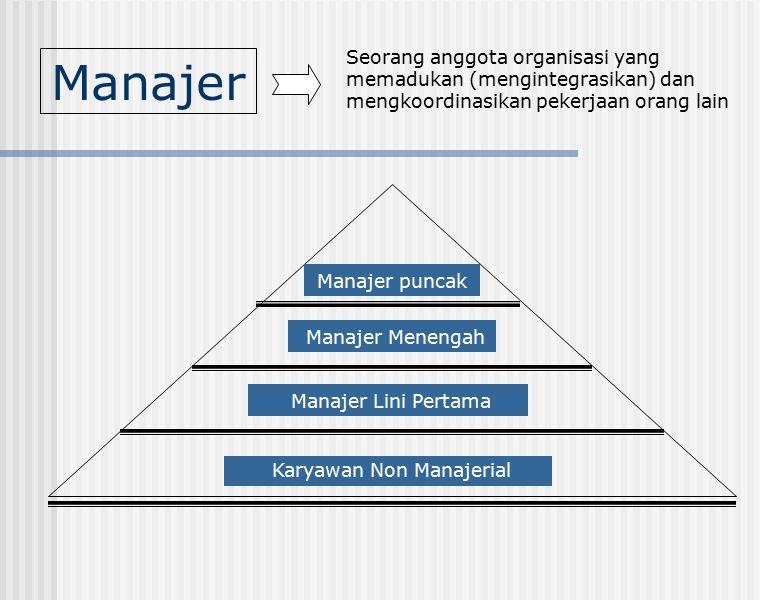 Manajer Seorang anggota organisasi yang memadukan (mengintegrasikan) dan mengkoordinasikan pekerjaan orang lain Manajer Menengah Manajer Lini Pertama Karyawan Non Manajerial Manajer puncak