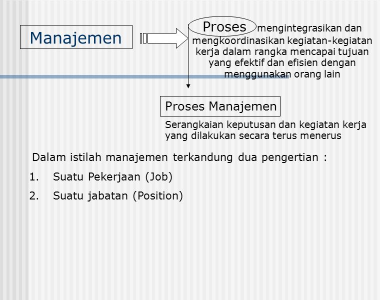Manajemen Proses mengintegrasikan dan mengkoordinasikan kegiatan-kegiatan kerja dalam rangka mencapai tujuan yang efektif dan efisien dengan menggunakan orang lain Dalam istilah manajemen terkandung dua pengertian : 1.Suatu Pekerjaan (Job) 2.Suatu jabatan (Position) Proses Manajemen Serangkaian keputusan dan kegiatan kerja yang dilakukan secara terus menerus