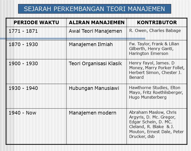 SEJARAH PERKEMBANGAN TEORI MANAJEMEN PERIODE WAKTUALIRAN MANAJEMENKONTRIBUTOR 1771 - 1871Awal Teori Manajemen R.