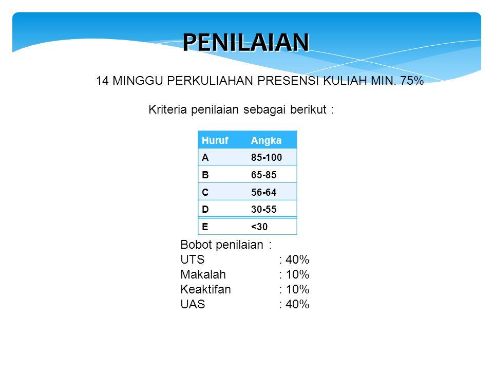 Kriteria penilaian sebagai berikut : HurufAngka A85-100 B65-85 C56-64 D30-55 E<30 Bobot penilaian : UTS: 40% Makalah: 10% Keaktifan: 10% UAS: 40% PENILAIAN 14 MINGGU PERKULIAHAN PRESENSI KULIAH MIN.