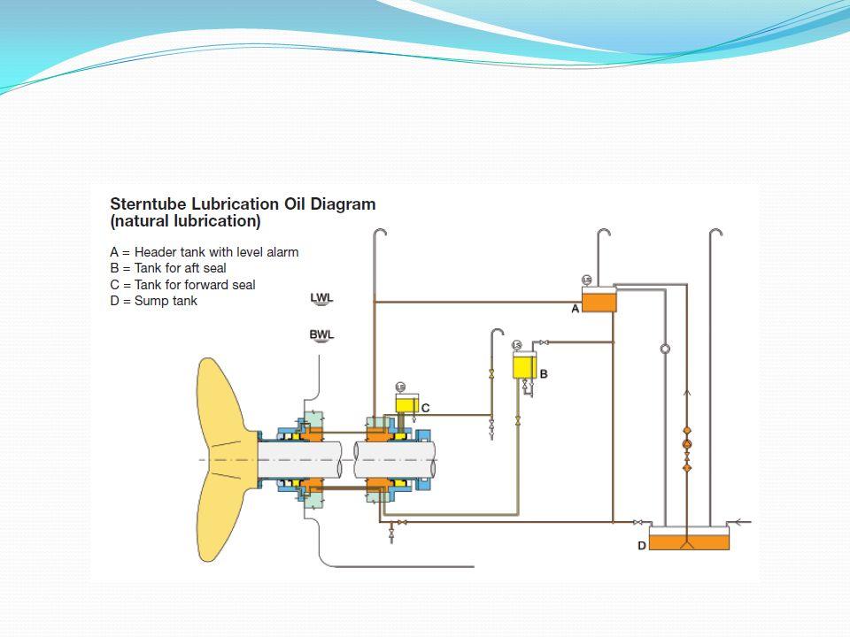 B.INLET PIPE Sistem surkulasi minyak pelumas berdasarkan gaya grafitasi.
