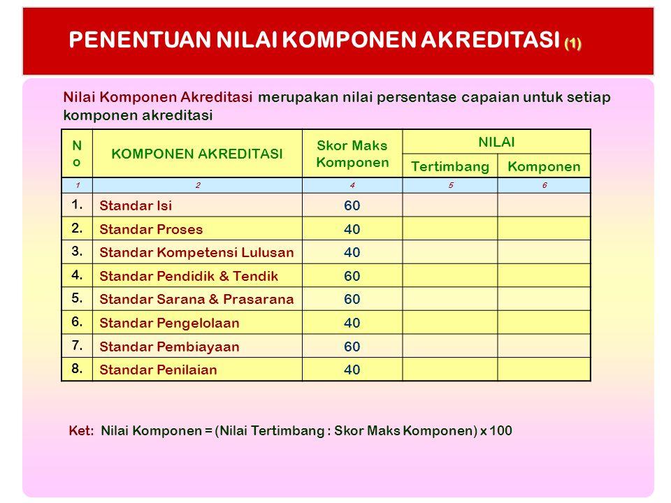 PENENTUAN NILAI KOMPONEN AKREDITASI (1) NoNo KOMPONEN AKREDITASI Skor Maks Komponen NILAI TertimbangKomponen 12456 1. Standar Isi60 2. Standar Proses4
