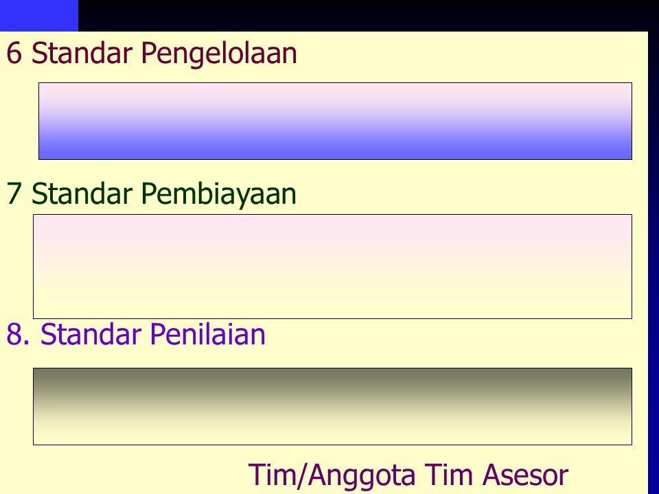 www.ban-sm.or.id 6 Standar Pengelolaan 7 Standar Pembiayaan 8. Standar Penilaian Tim/Anggota Tim Asesor