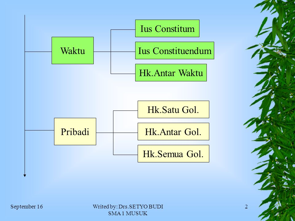 September 16Writed by: Drs.SETYO BUDI SMA 1 MUSUK 2 Waktu Ius Constitum Ius Constituendum Hk.Antar Waktu Pribadi Hk.Satu Gol.