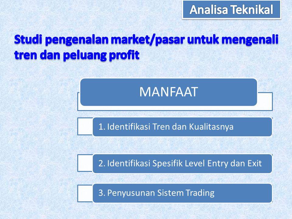 MANFAAT 1.Identifikasi Tren dan Kualitasnya2.Identifikasi Spesifik Level Entry dan Exit3.Penyusunan Sistem Trading