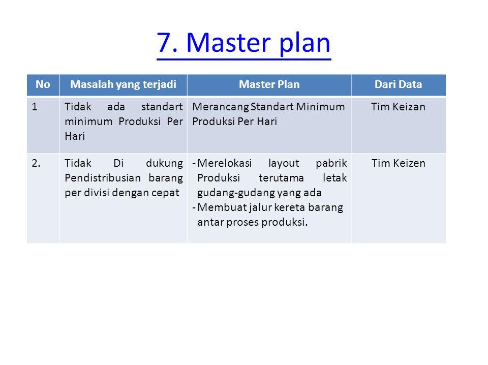 7. Master plan NoMasalah yang terjadiMaster PlanDari Data 1Tidak ada standart minimum Produksi Per Hari Merancang Standart Minimum Produksi Per Hari T