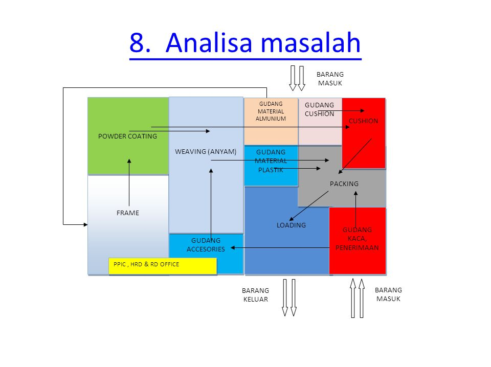 8. Analisa masalah LOADING PACKING FRAME POWDER COATING GUDANG ACCESORIES WEAVING (ANYAM) GUDANG MATERIAL PLASTIK GUDANG CUSHION CUSHION GUDANG MATERI