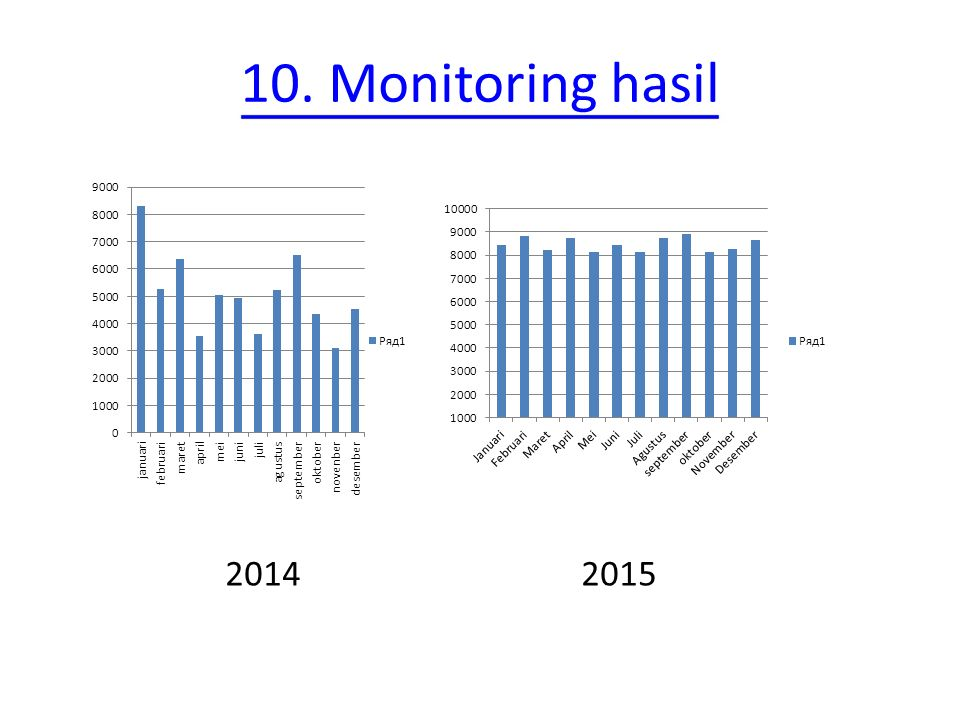 10. Monitoring hasil 2014 2015