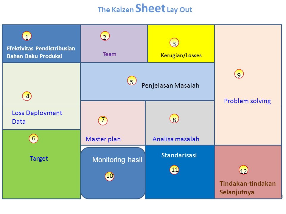 The Kaizen Sheet Lay Out 1 2 4 7 6 10 3 5 8 11 9 12 3 Efektivitas Pendistribusian Bahan Baku Produksi Team Kerugian/Losses Loss Deployment Data Penjel