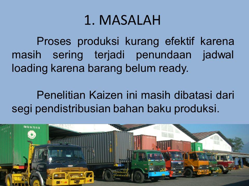 1. MASALAH Proses produksi kurang efektif karena masih sering terjadi penundaan jadwal loading karena barang belum ready. Penelitian Kaizen ini masih