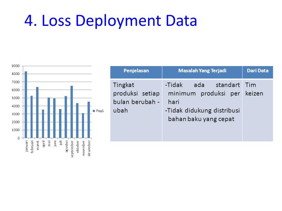 4. Loss Deployment Data PenjelasanMasalah Yang TerjadiDari Data Tingkat produksi setiap bulan berubah - ubah -Tidak ada standart minimum produksi per