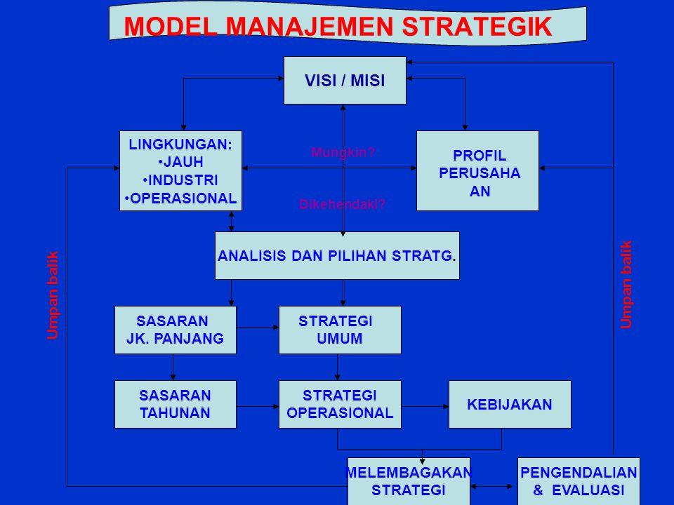 MODEL MANAJEMEN STRATEGIK VISI / MISI LINGKUNGAN: JAUH INDUSTRI OPERASIONAL ANALISIS DAN PILIHAN STRATG.