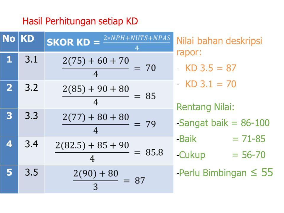Hasil Perhitungan setiap KD NoKD 13.1 23.2 33.3 43.4 53.5 Nilai bahan deskripsi rapor: - KD 3.5 = 87 - KD 3.1 = 70 Rentang Nilai: - Sangat baik = 86-100 - Baik = 71-85 - Cukup = 56-70 - Perlu Bimbingan ≤ 55