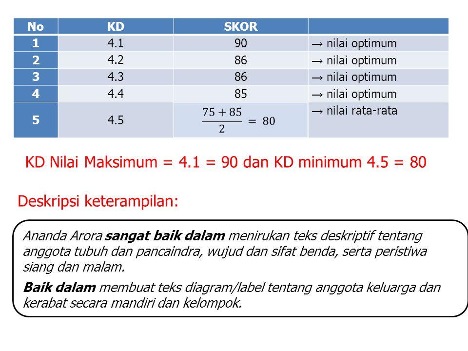 No KDSKOR 1 4.1 90 → nilai optimum 2 4.2 86 → nilai optimum 3 4.3 86 → nilai optimum 4 4.4 85 → nilai optimum 5 4.5 → nilai rata-rata KD Nilai Maksimum = 4.1 = 90 dan KD minimum 4.5 = 80 Ananda Arora sangat baik dalam menirukan teks deskriptif tentang anggota tubuh dan pancaindra, wujud dan sifat benda, serta peristiwa siang dan malam.