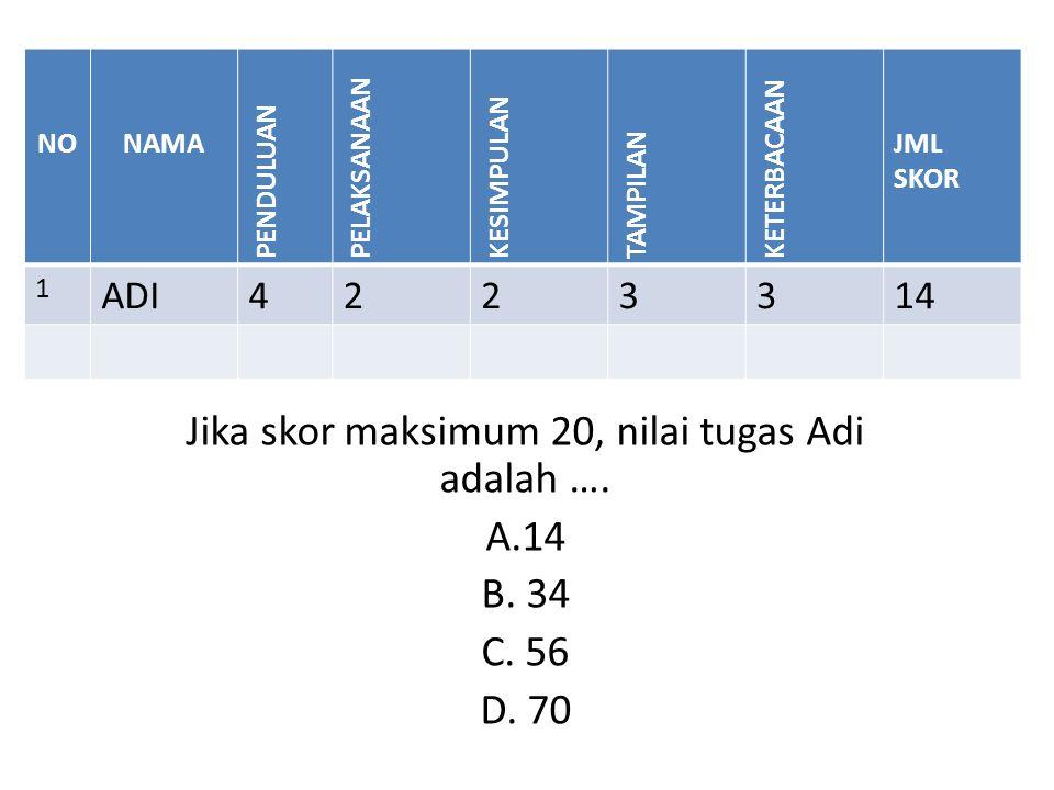 Jika skor maksimum 20, nilai tugas Adi adalah …. A.14 B.