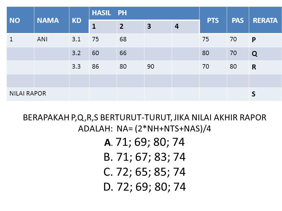 BERAPAKAH P,Q,R,S BERTURUT-TURUT, JIKA NILAI AKHIR RAPOR ADALAH: NA= (2*NH+NTS+NAS)/4 A.