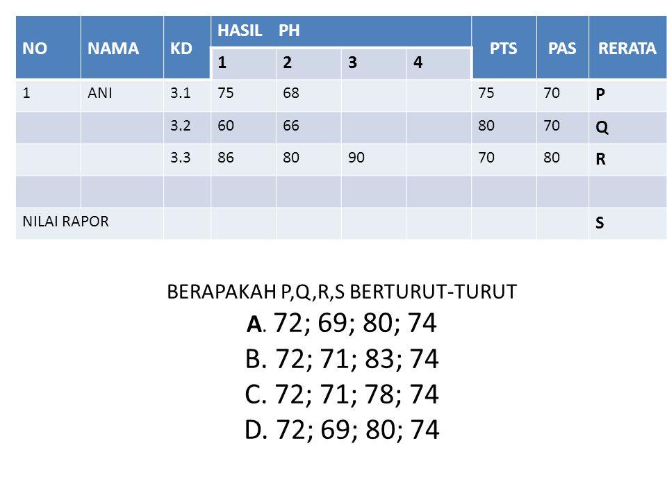 BERAPAKAH P,Q,R,S BERTURUT-TURUT A. 72; 69; 80; 74 B.